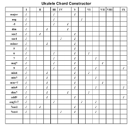 folding chair uke chords antique morris cushions ukulele boldts net however if a chord includes one or more of g c e these charts can help you find easy alternatives using open strings download the