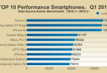 10-top-smartphone-versi-antutu