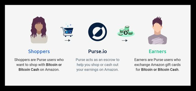 vender tarjeta amazon por bitcoins en purse