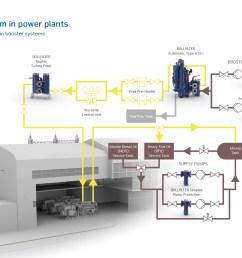 hydroelectric power plant schematic diagram [ 1684 x 1191 Pixel ]