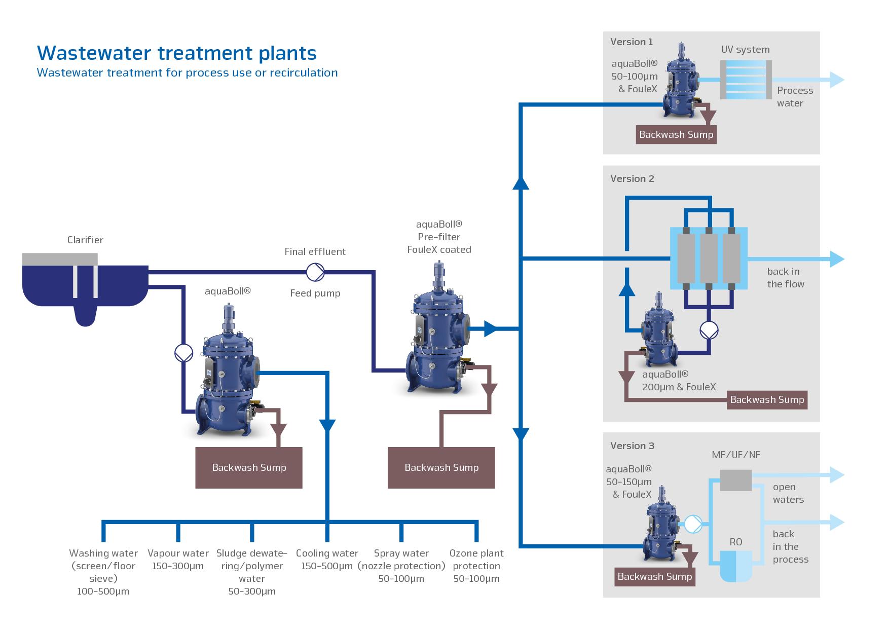 hight resolution of effluent filter diagram
