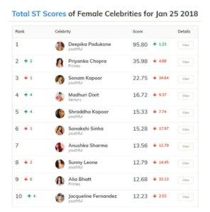 Score indian actress. Deepika Padukone,