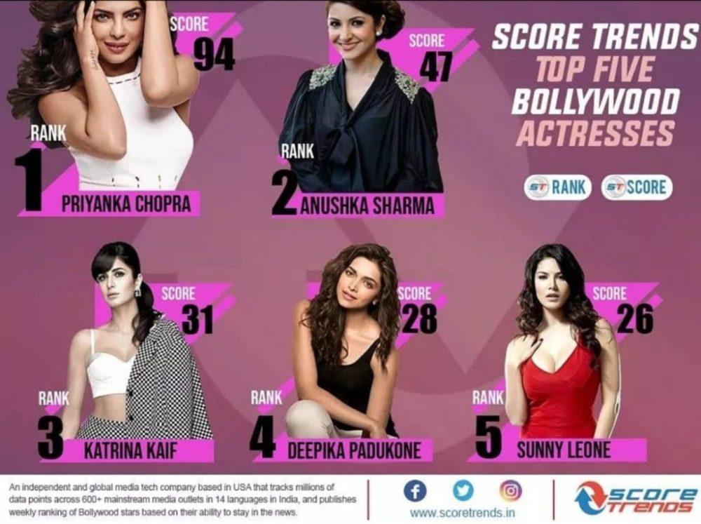 Priyanka Chopra, Sunny Leone, ScoreTrends India, BollywoodDhamaka