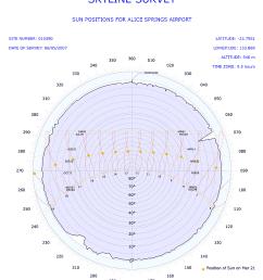 polar skyline diagram [ 896 x 1043 Pixel ]