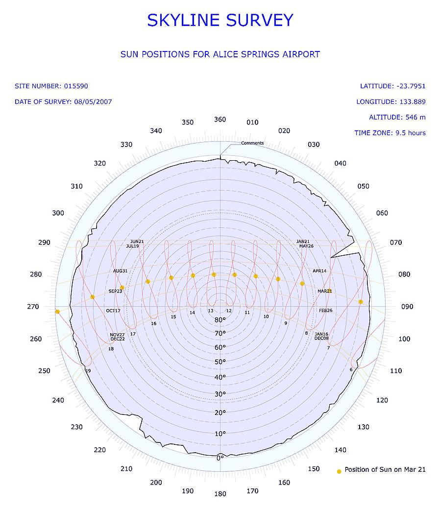 hight resolution of polar skyline diagram