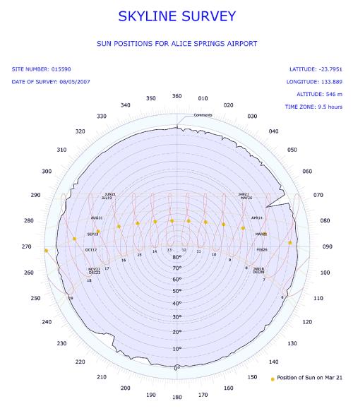 small resolution of polar skyline diagram