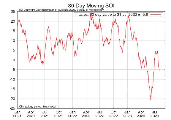 https://i0.wp.com/www.bom.gov.au/climate/enso/monitoring/soi30.png?w=1110