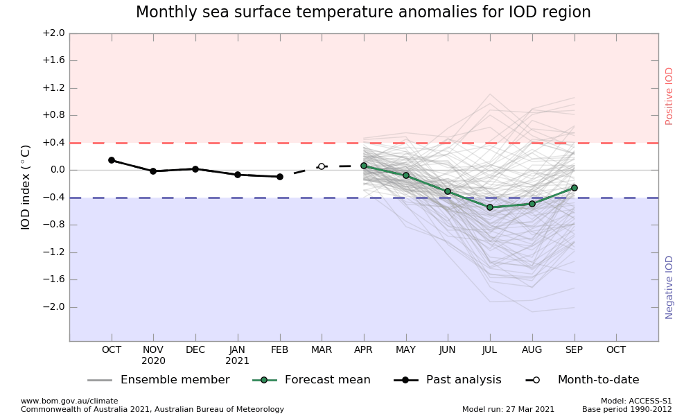 5 month outlook graph for IOD SSTs, from ACCESS model