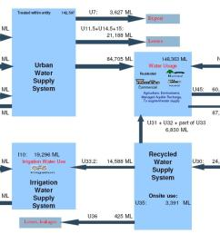 schematic flow diagram of the public water supply system for the adelaide region [ 1361 x 631 Pixel ]