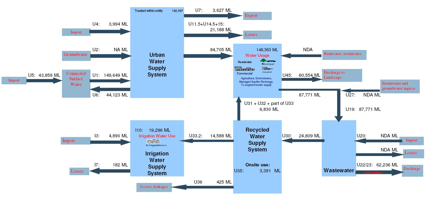 hight resolution of schematic flow diagram of the public water supply system for the adelaide region