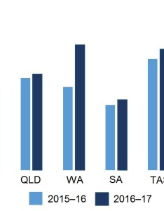 Bar chart summarising the total accessible storage volumes for states and territories at beginning also water in australia information bureau of meteorology rh bom