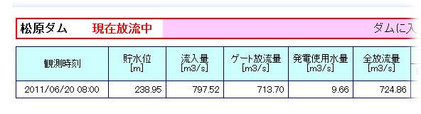 筑後川ダム統合管理所データ午前8時現在
