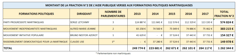 AIDE-PUBLIQUE-AUX-PARTIS-DE-MQ-FRACTION-23