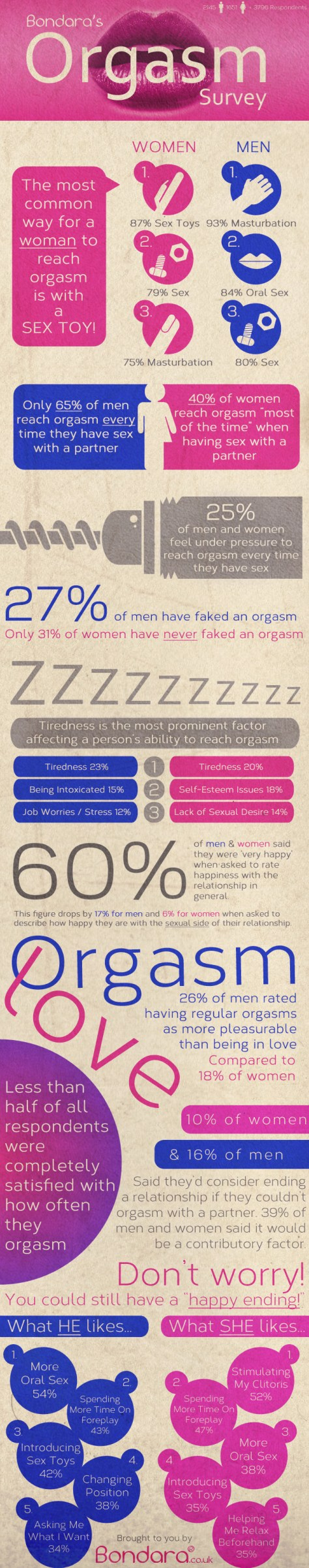 Orgasm Survey infographic2