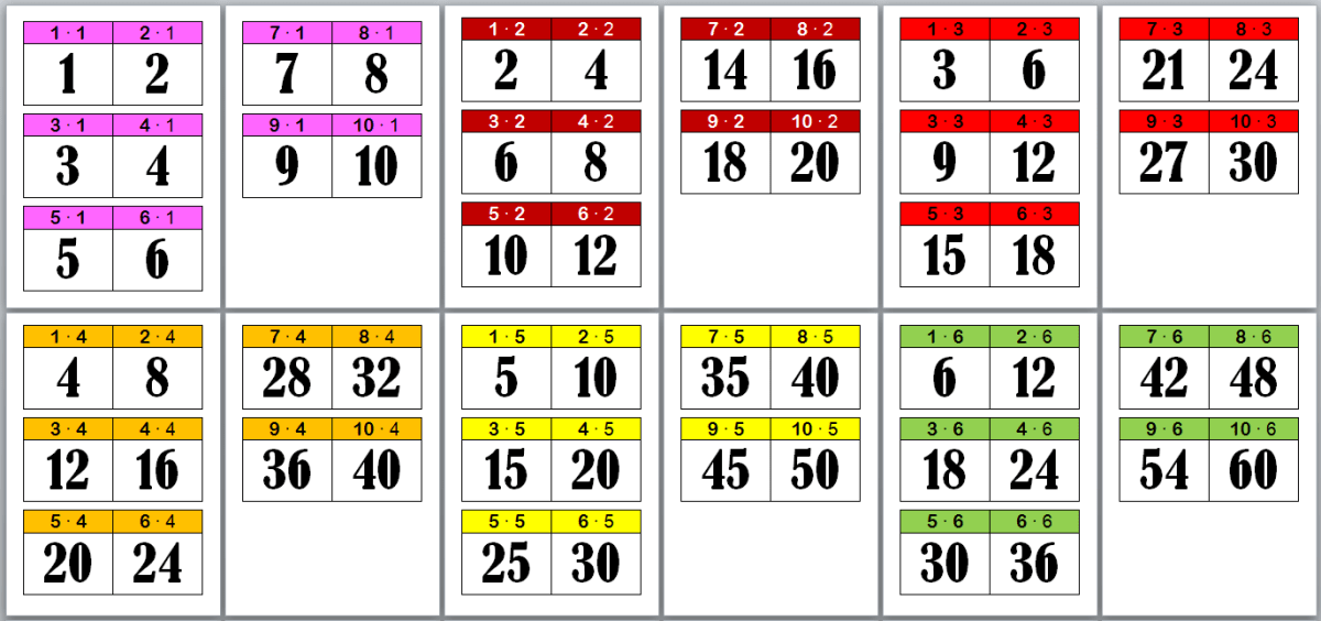 Mine tips til multiplikasjonsoppgaver