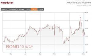 R-LOGITECH stemmt Anleiheaufstockung