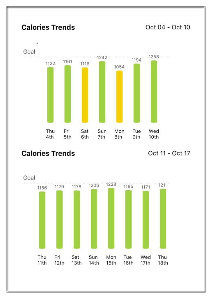 Calories Trends - healthfyme