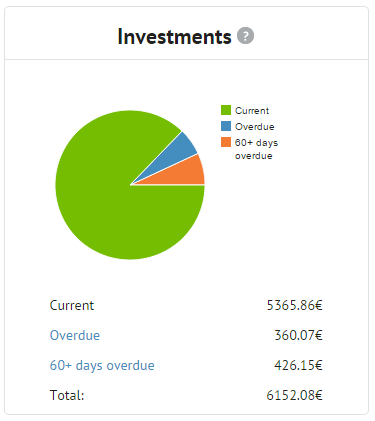 Bondora My Investments pie chart