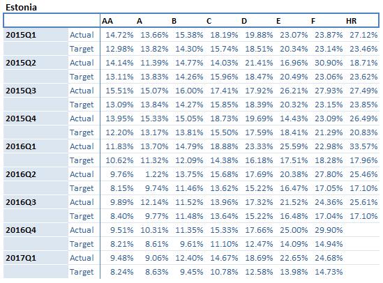 Estonia-portfolio-returns-july-2017