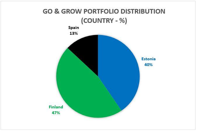 Go and Grow portfolio distribution
