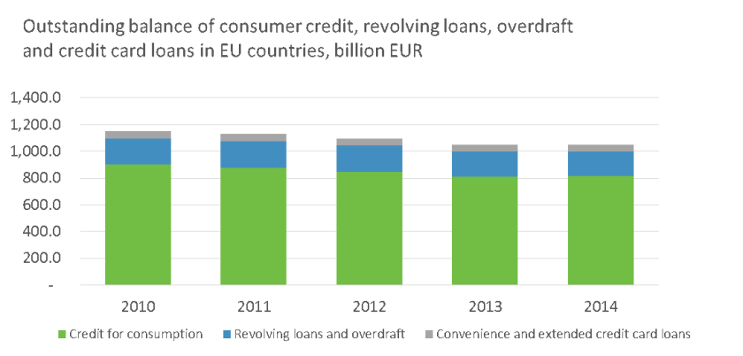 Outstanding balance of consumer credit, revolving loans, overdraft and credit card loans in EU countries