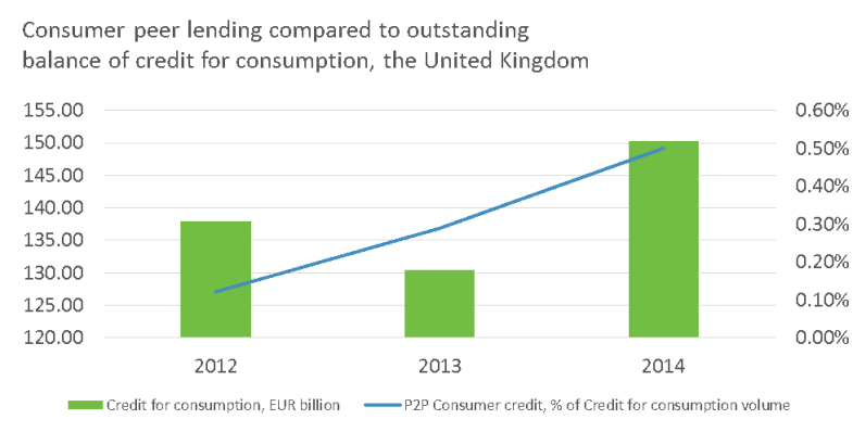 Consumer peer lending compared to outstanding balance of credit for consumption, the United Kingdom