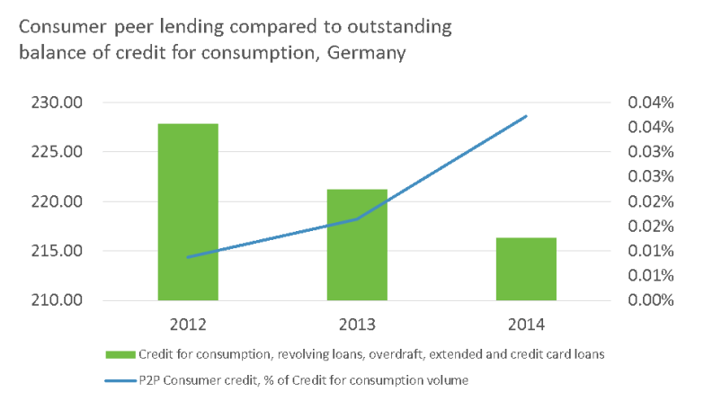 Consumer peer lending compared to outstanding balance of credit for consumption, Germany