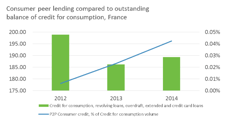 Consumer peer lending compared to outstanding balance of credit for consumption, France