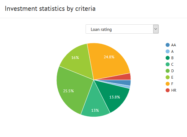 investment statistics by criteria loan rating