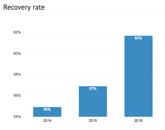 defaulted loans recovery rate