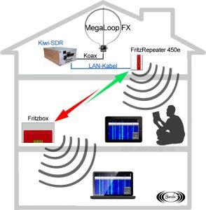 Receptor SDR de la red KiwiSDR. Distribuya señales de forma inalámbrica en su propia casa o departamento.