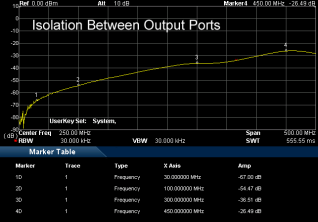 AAS300 Isolation between output ports