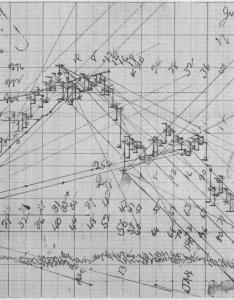 Wd gann   soyabean chart using angles also rh gannresourcesspot
