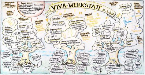 """""""Viva-Werkstatt"""" erarbeitet Kriterien für zukünftige Entwicklung des Viktoriaviertels"""