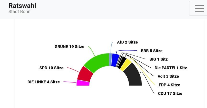Kommunalwahlen in Bonn: OB-Stichwahl am 27. September – Grüne stärkste Kraft