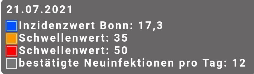 Inzidenzwert für Bonn vom 21.07.2021