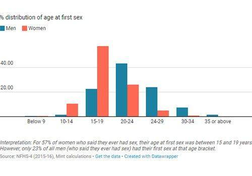 age of doing sex first time. sexual health awareness is important