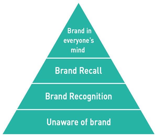SEO Stages, Branding, SEO Recognition