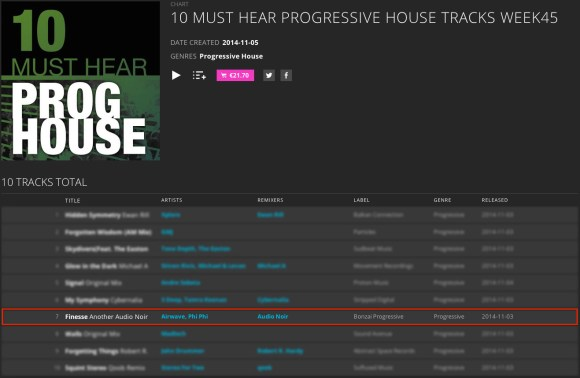 PHI PHI & AIRWAVE – FINESSE (ANOTHER AUDIO NOIR TRIP) CHARTED BY BEATPORT