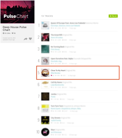 MI KE – CLOSE TO MY HEART (ORIGINAL MIX) CHARTED BY BEATPORT