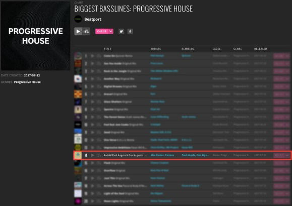 ALEX NEMEC & FORNIVA – ASTRID (PAUL ANGELO & DON ARGENTO REMIX) CHARTED BY BEATPORT