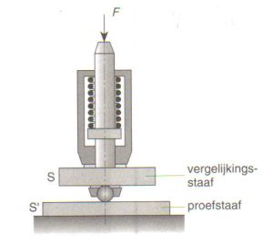 Materiaaleigenschappen Hardheidsmeting Poldyhamer