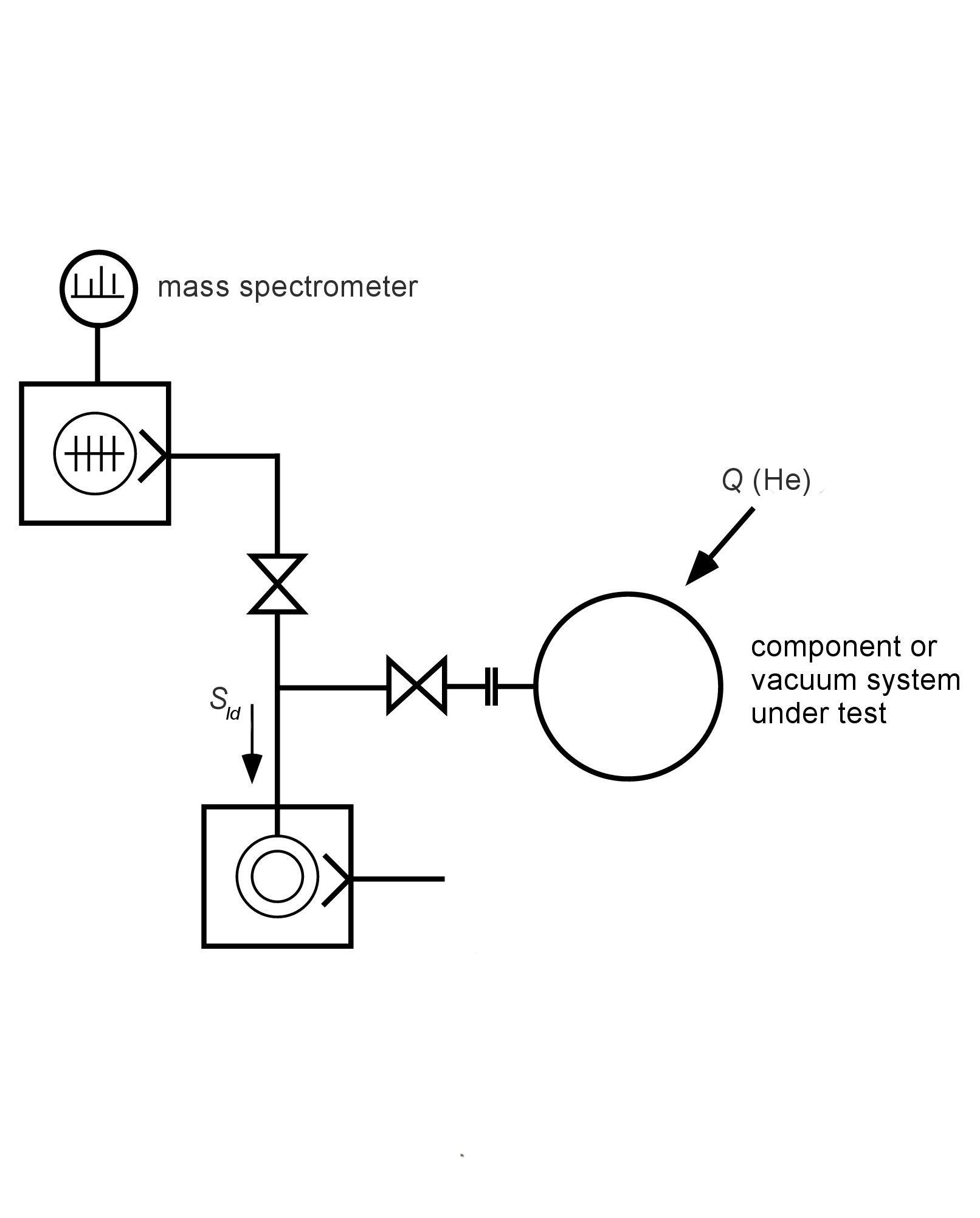 Leak Detection Methods