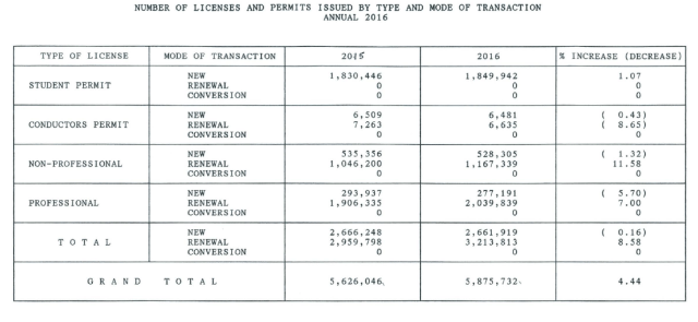 Number of licenses and permits issued by type and mode in the Philippines by LTO