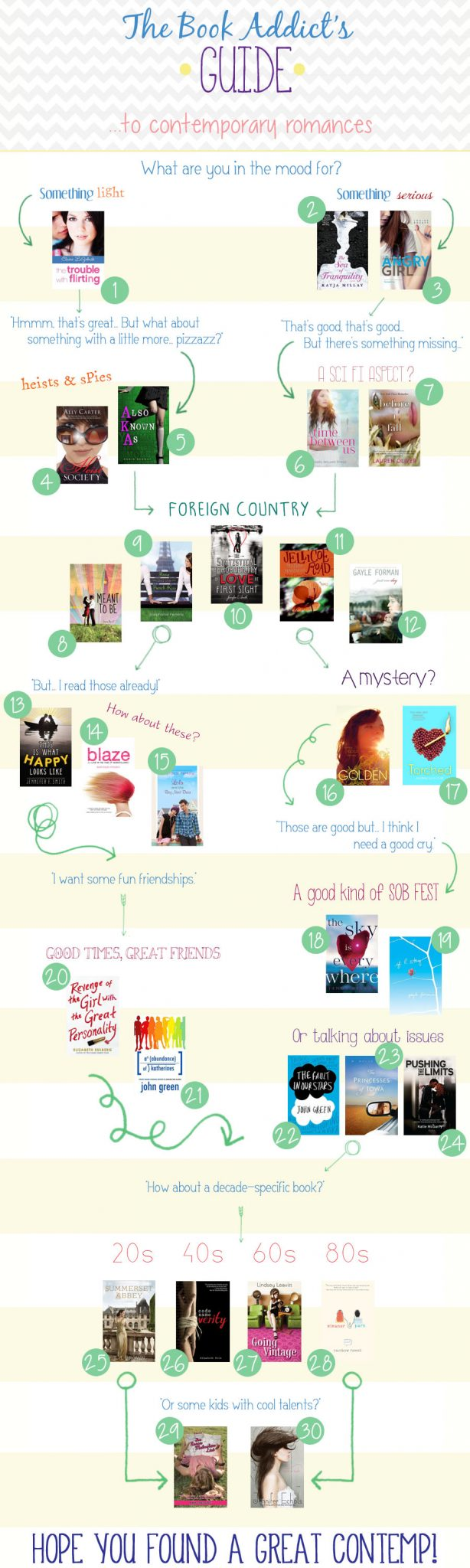 Contemporary Book Recommendations YA Guide Infographic