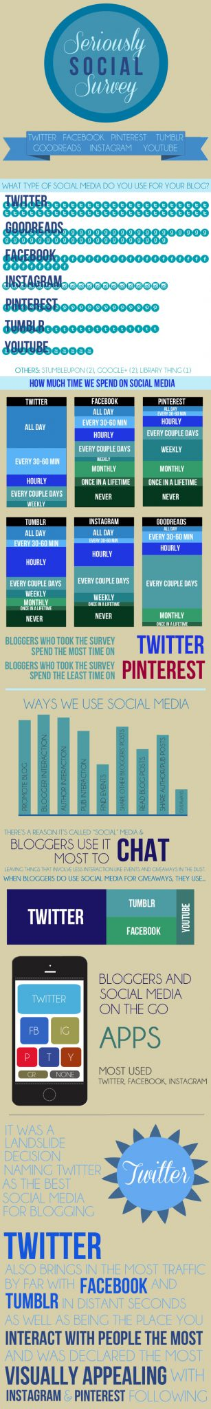 Social Media Infographic Survey