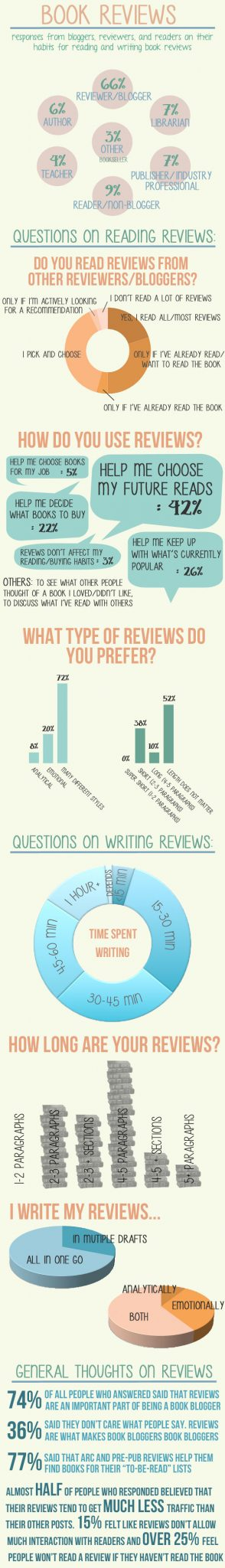 Book Blogger Reviews Survey Infographic