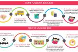 Come funziona Bookbox