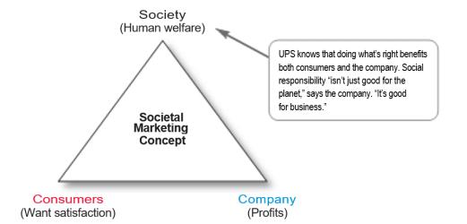 Three Considerations Underlying the Societal Marketing Concept
