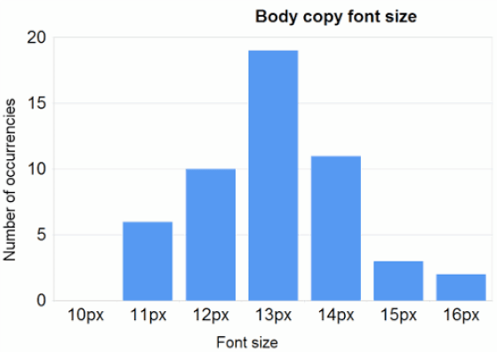Font Size For Body Copy
